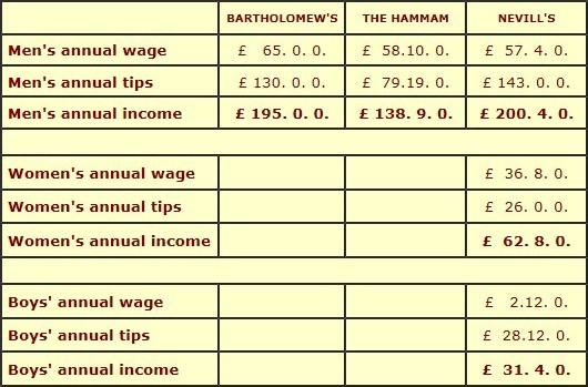 Wages Table 2
