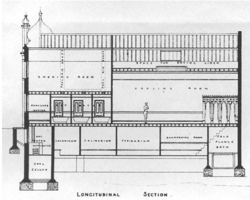 Cross-section of Dalston Junction Turkish Baths building